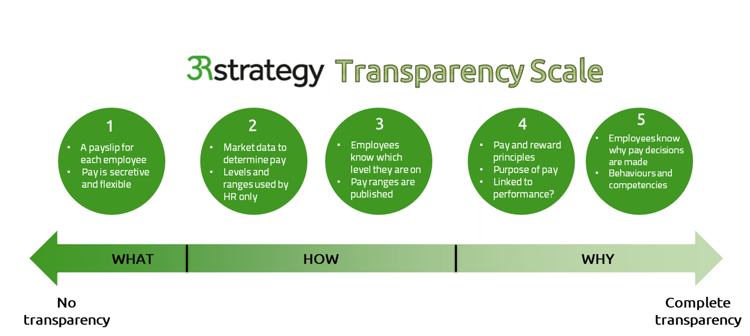 3R-Strategy-Transparency-Scale